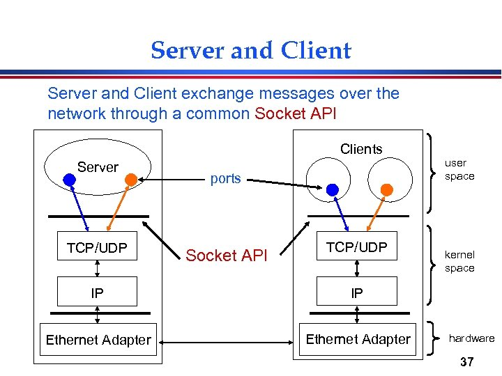 Server and Client exchange messages over the network through a common Socket API Clients