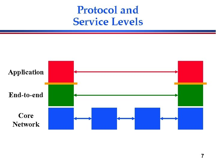 Protocol and Service Levels Application End-to-end Core Network 7