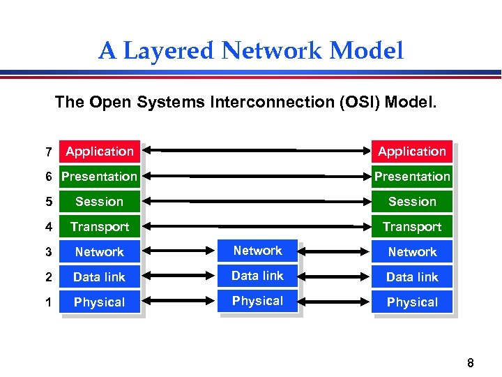 A Layered Network Model The Open Systems Interconnection (OSI) Model. 7 Application 6 Presentation