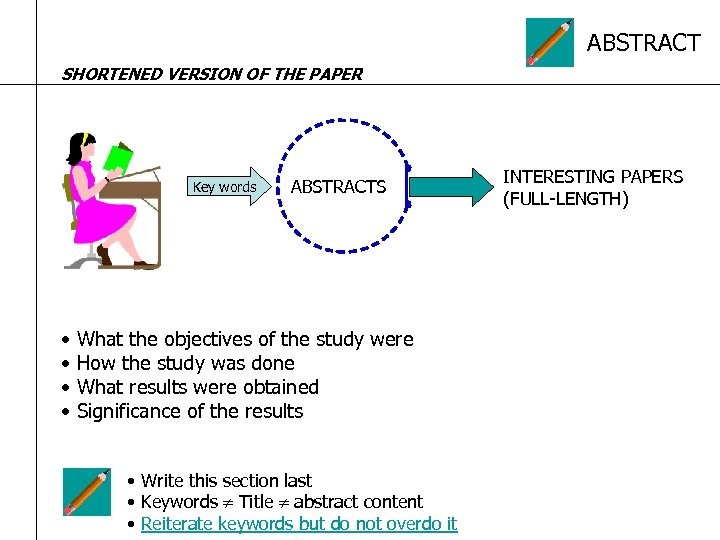 ABSTRACT SHORTENED VERSION OF THE PAPER Key words ABSTRACTS • What the objectives of