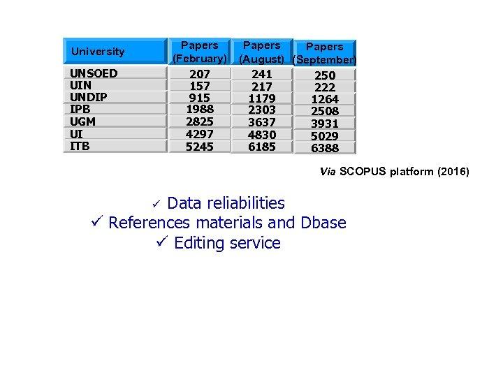 University UNSOED UIN UNDIP IPB UGM UI ITB Papers (February) 207 157 915 1988