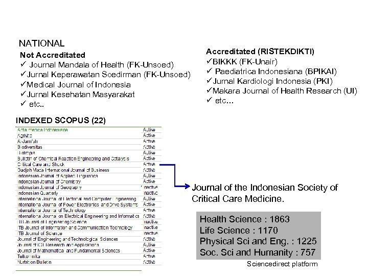 NATIONAL Not Accreditated ü Journal Mandala of Health (FK-Unsoed) üJurnal Keperawatan Soedirman (FK-Unsoed) üMedical
