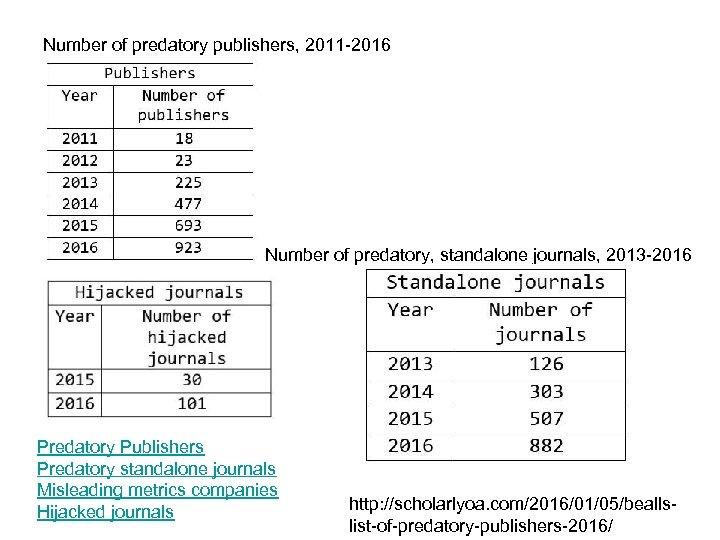 Number of predatory publishers, 2011 -2016 Number of predatory, standalone journals, 2013 -2016 Predatory