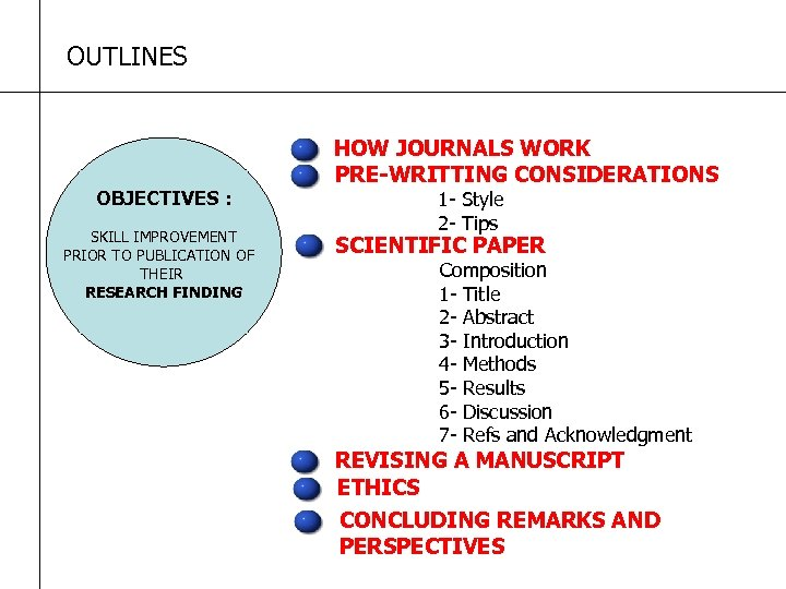 OUTLINES OBJECTIVES : SKILL IMPROVEMENT PRIOR TO PUBLICATION OF THEIR RESEARCH FINDING HOW JOURNALS