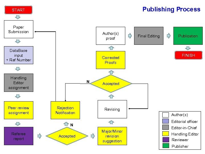 Publishing Process START Paper Submission Author(s) proof Data. Base input + Ref Number Corrected