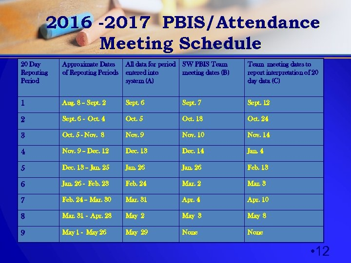 2016 -2017 PBIS/Attendance Meeting Schedule 20 Day Reporting Period Approximate Dates of Reporting Periods