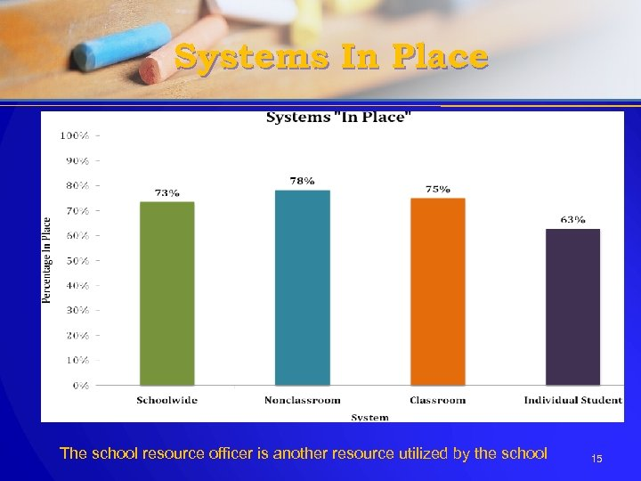 Systems In Place The school resource officer is another resource utilized by the school