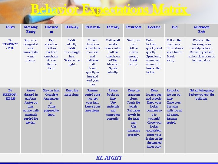 Behavior Expectations Matrix Rules Morning Entry Classroo m Hallway Cafeteria Library Restroom Lockers Bus