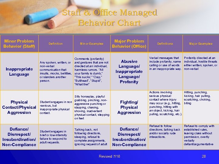 Staff & Office Managed Behavior Chart Minor Problem Behavior (Staff) Inappropriate Language Physical Contact/Physical