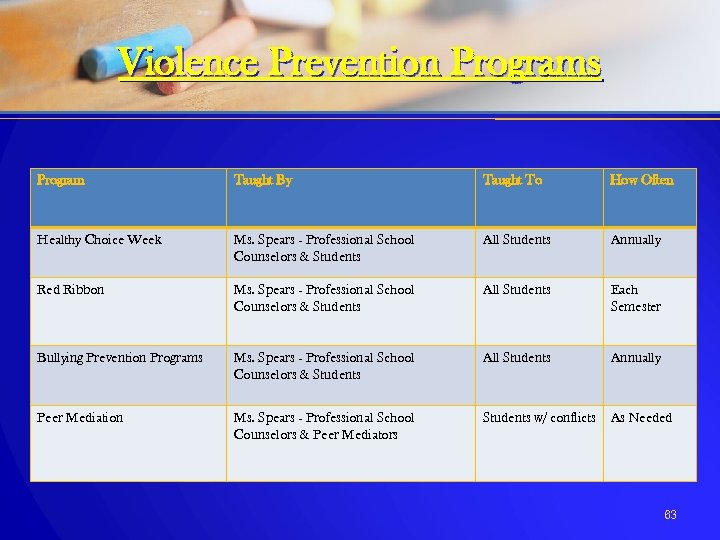 Violence Prevention Programs Program Taught By Taught To How Often Healthy Choice Week Ms.