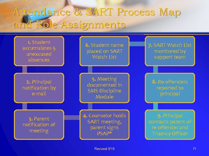 Attendance & SART Process Map and Role Assignments 1. Student accumulates 5 unexcused absences