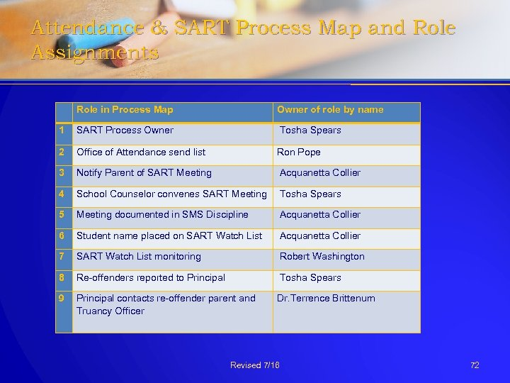 Attendance & SART Process Map and Role Assignments Role in Process Map Owner of