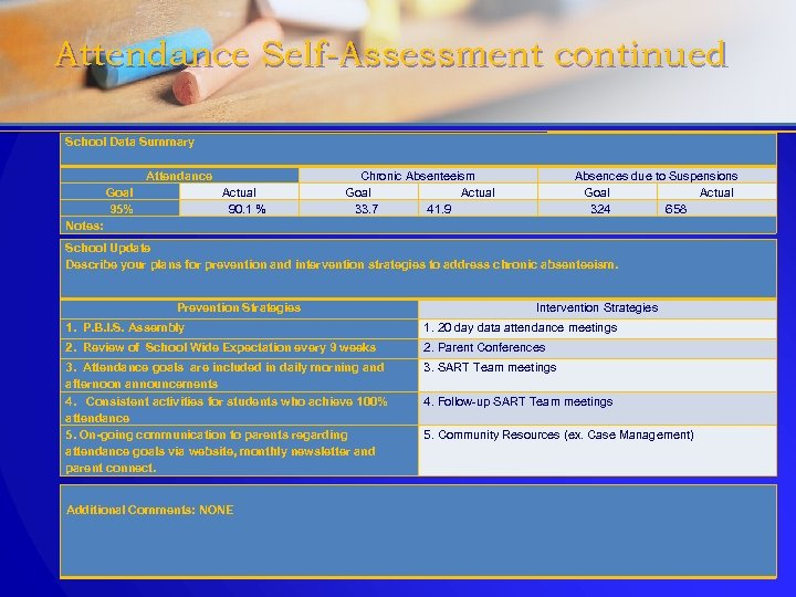 Attendance Self-Assessment continued School Data Summary Attendance Goal Actual 95% 90. 1 % Notes: