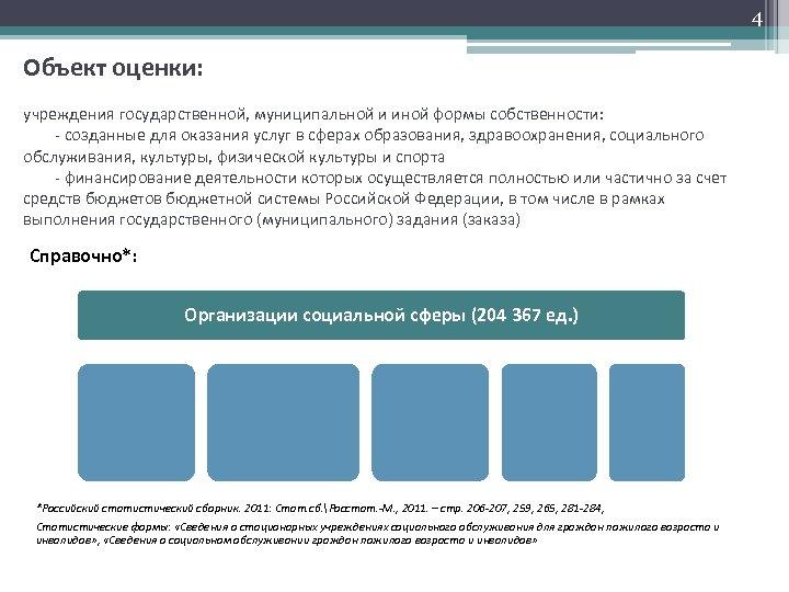 4 Объект оценки: учреждения государственной, муниципальной и иной формы собственности: - созданные для оказания