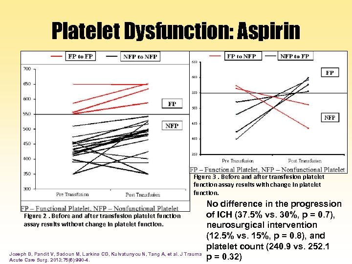 Platelet Dysfunction: Aspirin Figure 3. Before and after transfusion platelet function assay results with