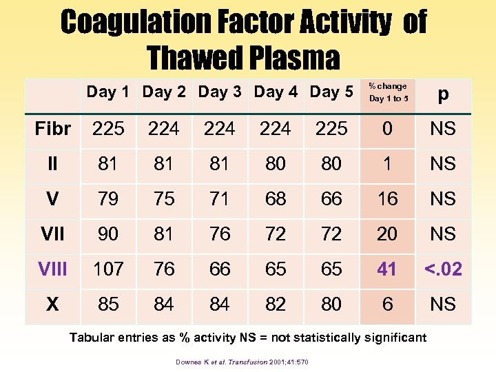 Coagulation Factor Activity of Thawed Plasma Day 1 Day 2 Day 3 Day 4