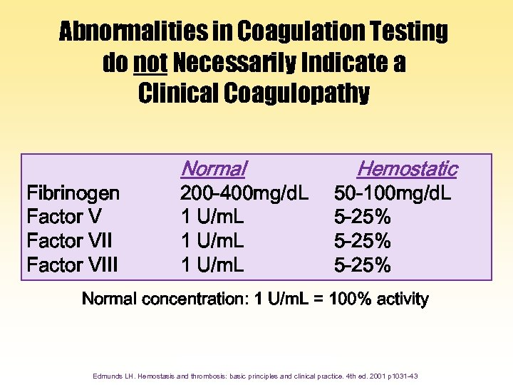 Abnormalities in Coagulation Testing do not Necessarily Indicate a Clinical Coagulopathy Fibrinogen Factor VIII