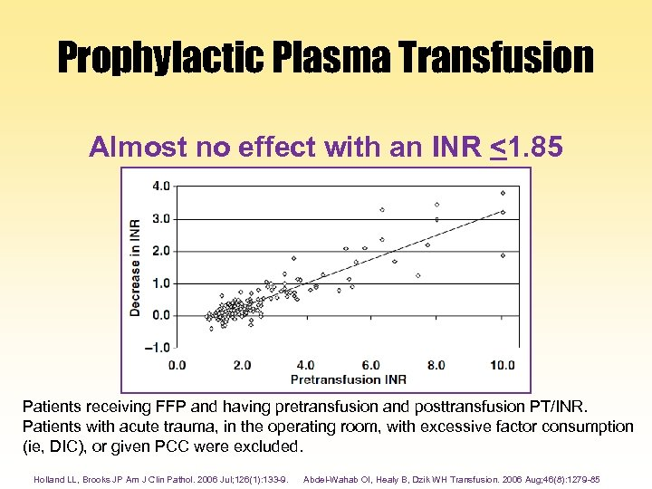 Prophylactic Plasma Transfusion Almost no effect with an INR <1. 85 Patients receiving FFP