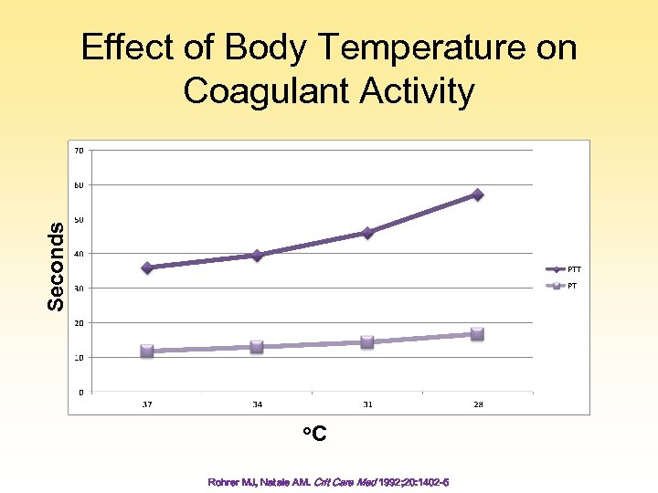 Seconds Effect of Body Temperature on Coagulant Activity o. C Rohrer MJ, Natale AM.