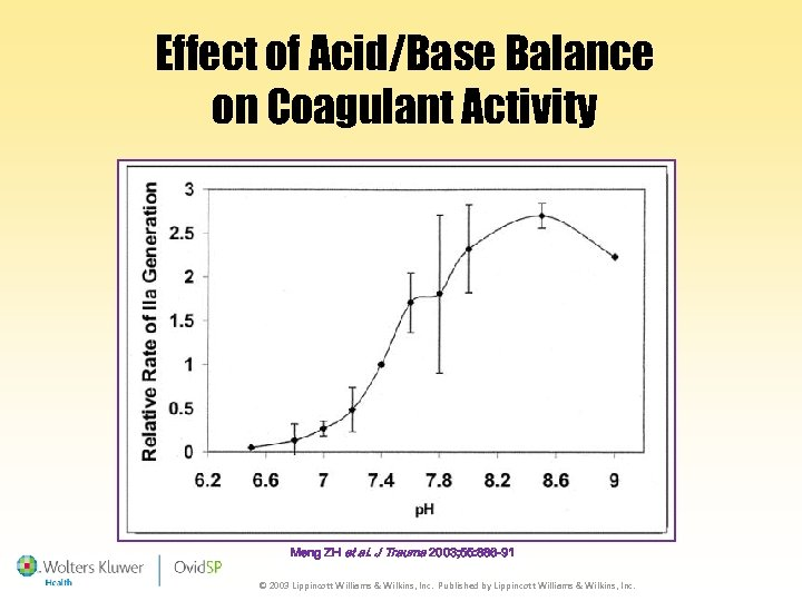Effect of Acid/Base Balance on Coagulant Activity Meng ZH et al. J Trauma 2003;