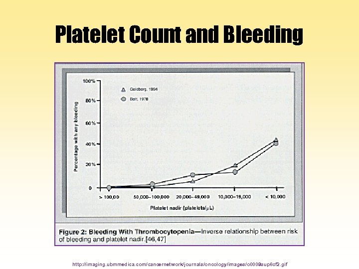 Platelet Count and Bleeding http: //imaging. ubmmedica. com/cancernetwork/journals/oncology/images/o 0009 sup 8 cf 2. gif
