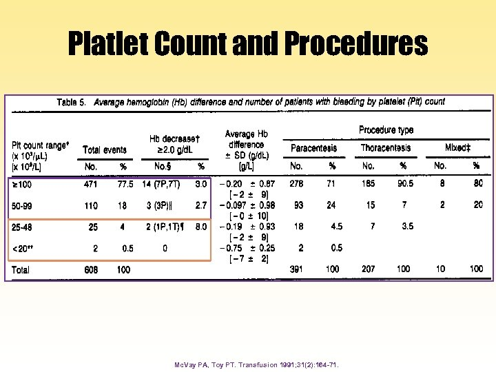 Platlet Count and Procedures Mc. Vay PA, Toy PT. Transfusion 1991; 31(2): 164 -71.