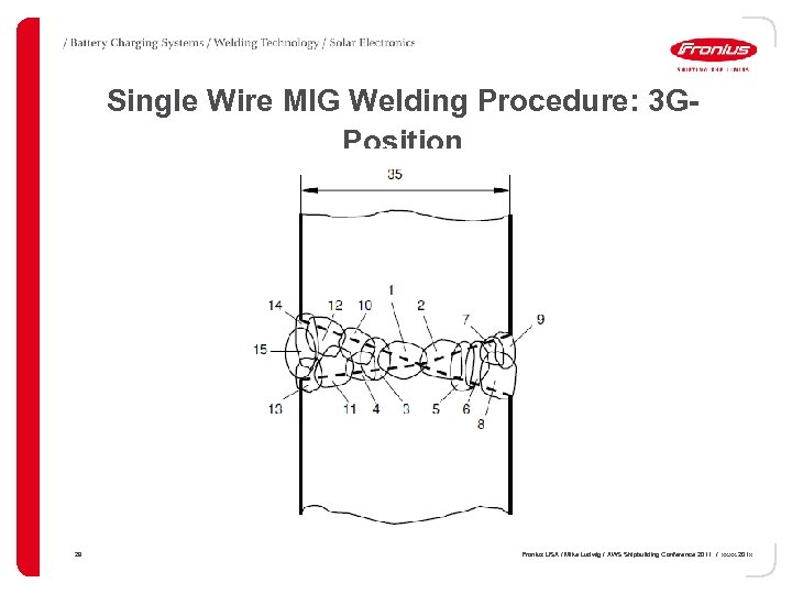 Single Wire MIG Welding Procedure: 3 GPosition 29 Fronius USA / Mike Ludwig /