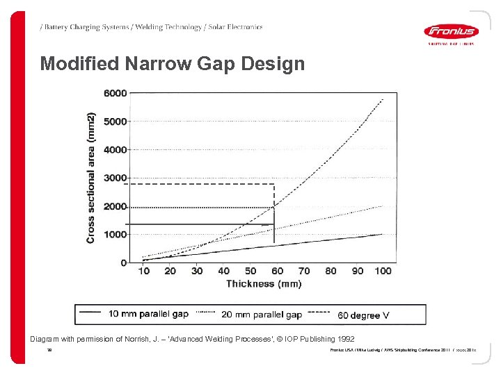Modified Narrow Gap Design Diagram with permission of Norrish, J. – 'Advanced Welding Processes',