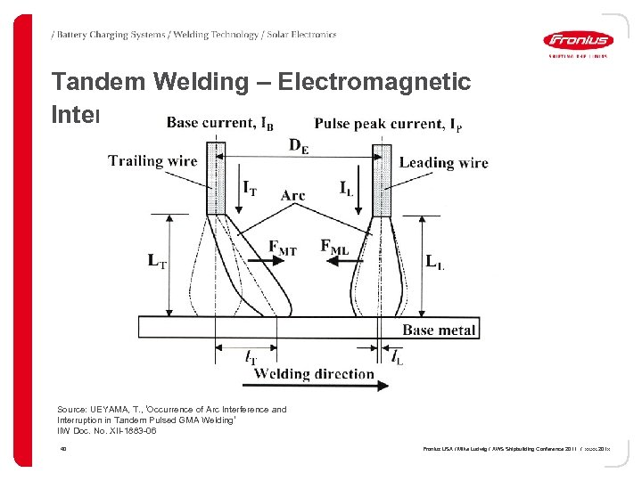 Tandem Welding – Electromagnetic Interferences Source: UEYAMA, T. , 'Occurrence of Arc Interference and