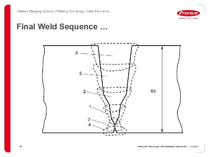 Final Weld Sequence … 60 48 Fronius USA / Mike Ludwig / AWS Shipbuilding