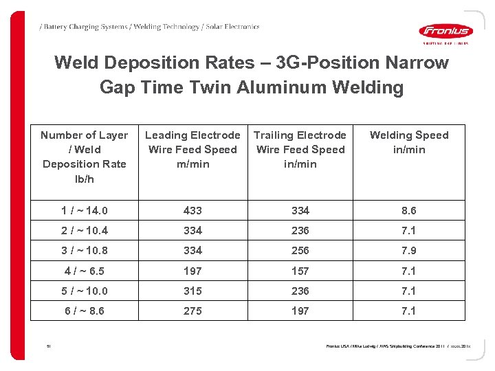 Weld Deposition Rates – 3 G-Position Narrow Gap Time Twin Aluminum Welding Number of