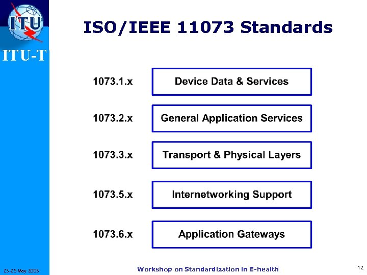 ISO/IEEE 11073 Standards ITU-T 23 -25 May 2003 Workshop on Standardization in E-health 12