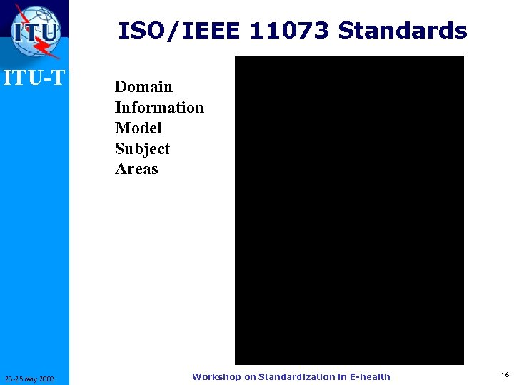 ISO/IEEE 11073 Standards ITU-T 23 -25 May 2003 Domain Information Model Subject Areas Workshop