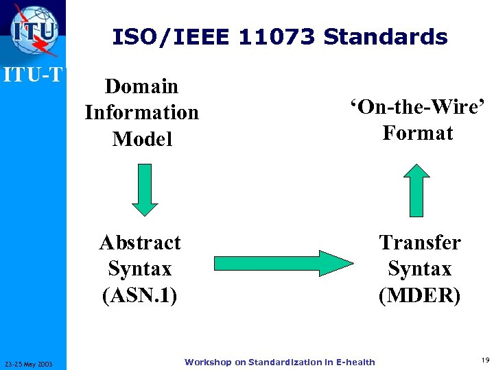 ISO/IEEE 11073 Standards ITU-T 'On-the-Wire' Format Abstract Syntax (ASN. 1) 23 -25 May 2003