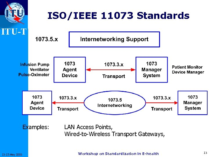 ISO/IEEE 11073 Standards ITU-T Examples: 23 -25 May 2003 LAN Access Points, Wired-to-Wireless Transport
