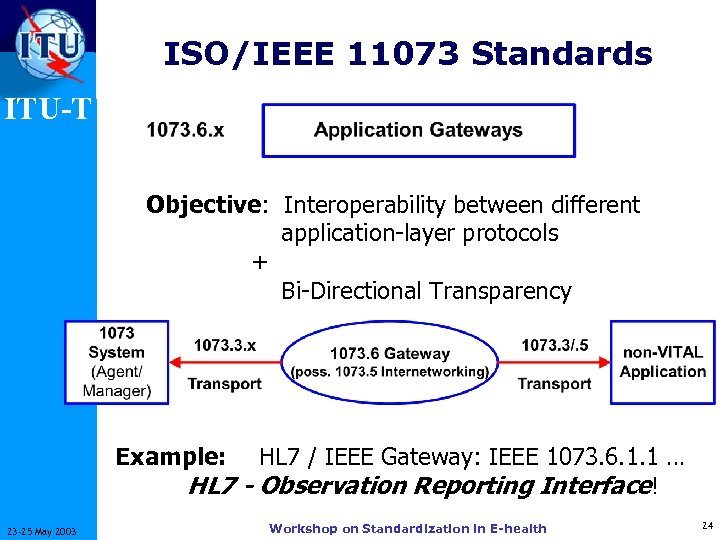 ISO/IEEE 11073 Standards ITU-T Objective: Interoperability between different application-layer protocols + Bi-Directional Transparency Example: