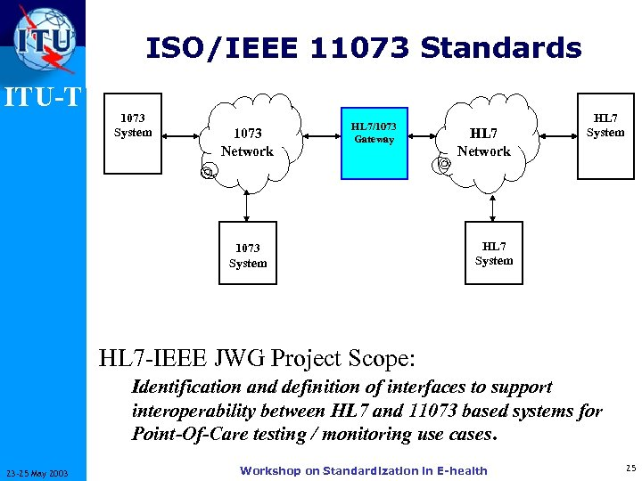 ISO/IEEE 11073 Standards ITU-T 1073 System 1073 Network HL 7/1073 Gateway 1073 System HL