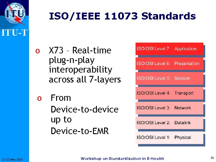 ISO/IEEE 11073 Standards ITU-T o o 23 -25 May 2003 X 73 – Real-time