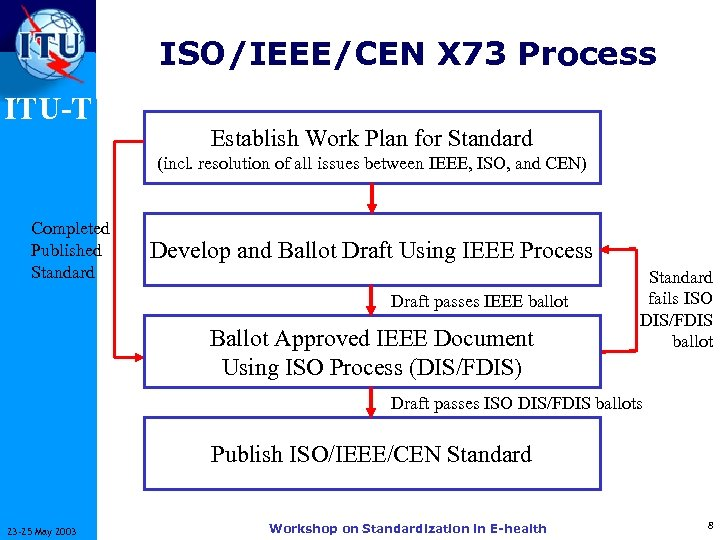 ISO/IEEE/CEN X 73 Process ITU-T Establish Work Plan for Standard (incl. resolution of all