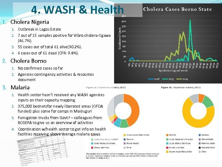 4. WASH & Health Cholera Cases Borno State 450 1. Cholera Nigeria (46. 7%).