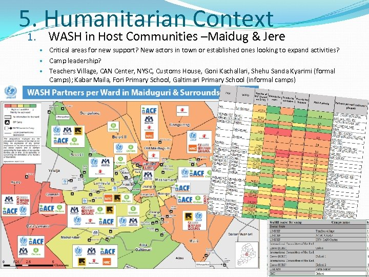 5. Humanitarian Context WASH in Host Communities –Maidug & Jere 1. Critical areas for