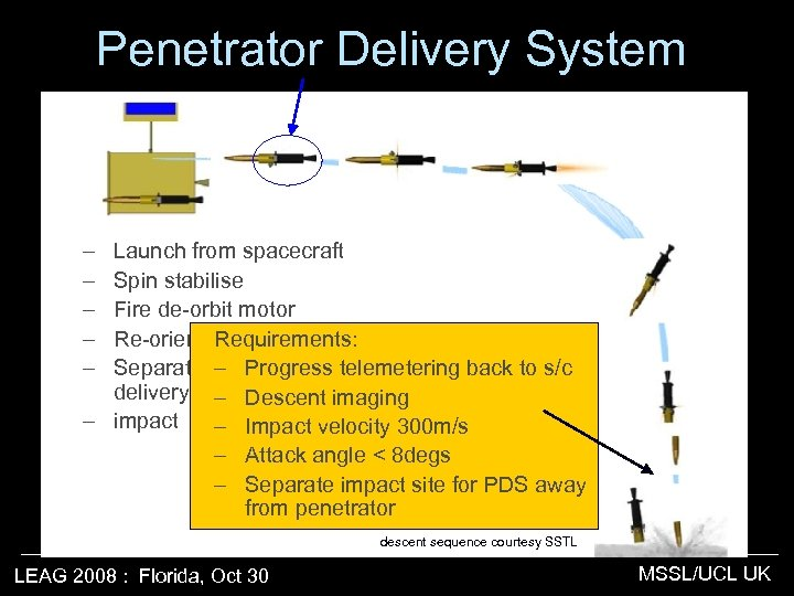 Penetrator Delivery System – – – Launch from spacecraft Spin stabilise Fire de-orbit motor