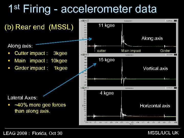 1 st Firing - accelerometer data (b) Rear end (MSSL) 11 kgee Along axis: