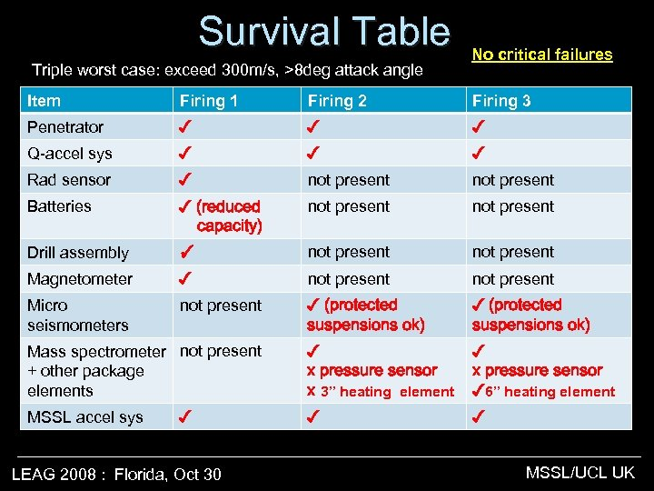 Survival Table Triple worst case: exceed 300 m/s, >8 deg attack angle No critical