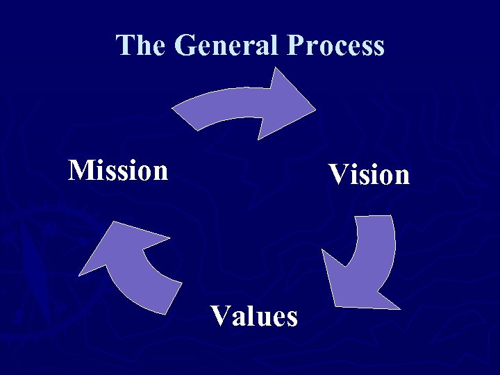 The General Process Mission Vision Values