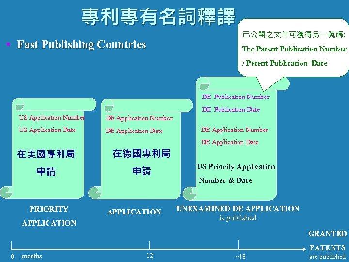 專利專有名詞釋譯 • Fast Publishing Countries 己公開之文件可獲得另一號碼: The Patent Publication Number / Patent Publication Date