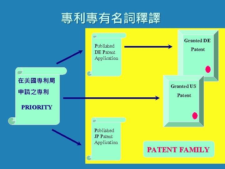 專利專有名詞釋譯 Published DE Patent Application 在美國專利局 Granted DE Patent Granted US 申請之專利 Patent PRIORITY