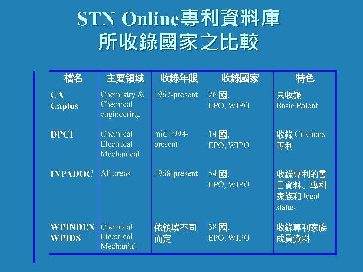 STN Online專利資料庫 所收錄國家之比較