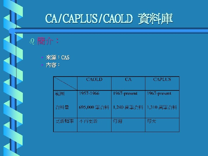 CA/CAPLUS/CAOLD 資料庫 b 簡介: • 來源:CAS • 內容: