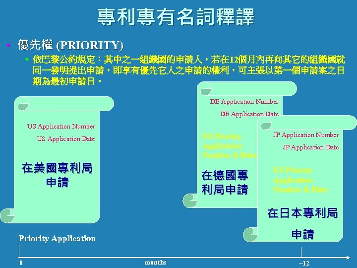 專利專有名詞釋譯 • 優先權 (PRIORITY) w 依巴黎公約規定:其中之一組織國的申請人,若在 12個月內再向其它的組織國就 同一發明提出申請,即享有優先它人之申請的權利,可主張以第一個申請案之日 期為最初申請日。 DE Application Number DE Application